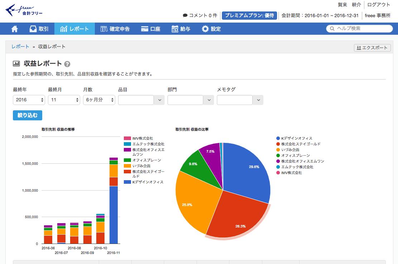 売上げの円グラフ